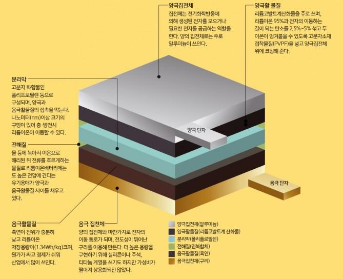리튬이온배터리 구조. - 과학동아 2017년 3월호/ 김진호 기자, 김인규 디자이너 제공